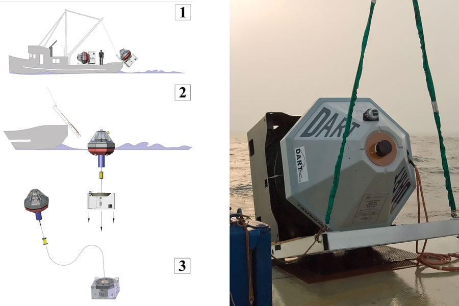 Easy-to-deploy mooring line on Tsunami detection buoy