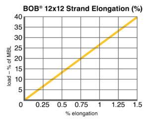 BOB® 12x12 Elongation chart