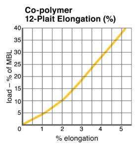 Co-polymer 12 Plait Elongation chart