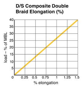 D/S Composite Double Braid Elongation chart
