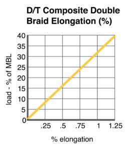 D/T Composite Double Braid Elongation chart