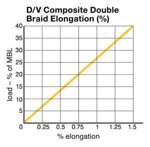 D/V Composite Double Braid Elongation chart