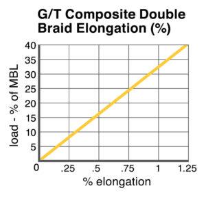G/T Composite Double Braid Elongation chart
