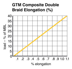 GTM Composite Double Braid Elongation chart