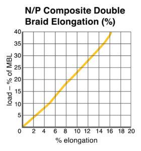 N/P Composite Double Braid Elongation chart