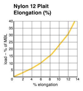 Nylon 12 Plait Elongation chart