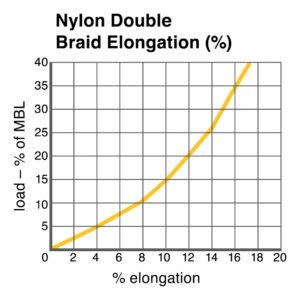 Nylon Double Braid Elongation chart