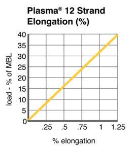 Plasma® 12 Strand Elongation chart