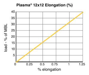 Plasma® 12x12 Elongation chart