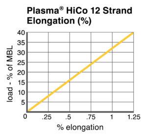 Plasma® HiCo 12 Strand Elongation chart