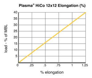 Plasma® HiCo 12x12 Elongation chart