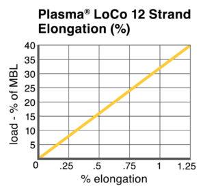 Plasma® LoCo 12 Strand Elongation chart