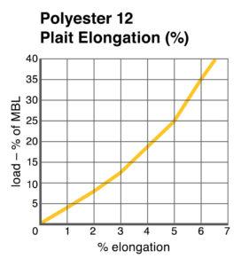 Polyester 12 Plait Elongation chart