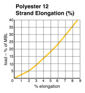Polyester 12-Strand Elongation chart