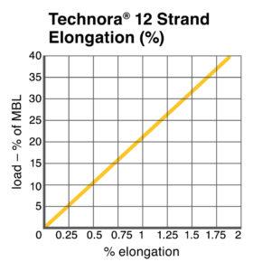 Technora® 12 Strand Elongation chart