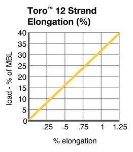 Toro™ 12 Strand Elongation chart