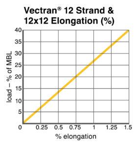 Vectran® 12 Strand and 12×12 Elongation chart